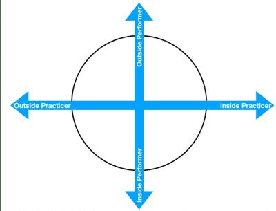 Voice studio learning wheel